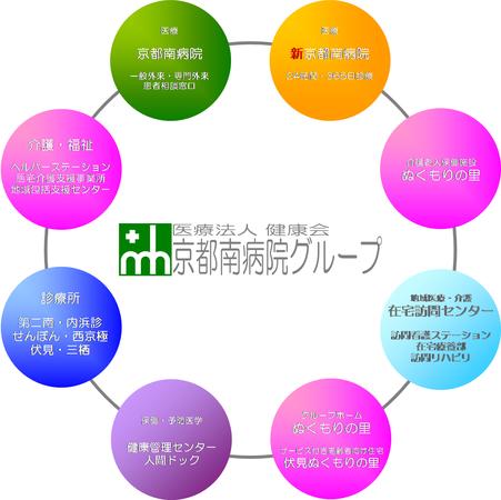 医療法人健康会 京都南病院・新京都南病院